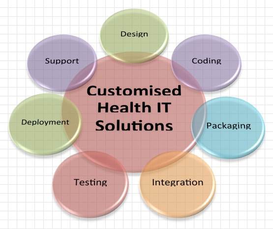custom-health-it-solutions-v2